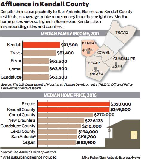 Boerne still charms but growth beckons - San Antonio Express