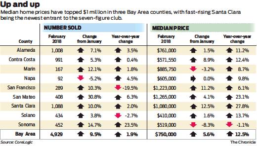 prices of homes climbing rapidly san francisco chronicle 2018 03 23
